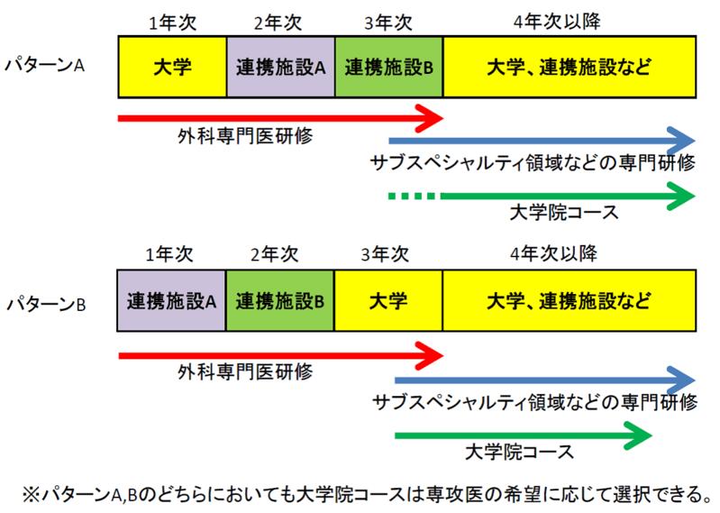 ローテーション例(図1)