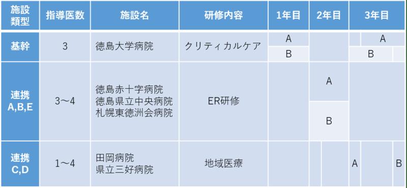 徳島大学病院救急科専門研修プログラム