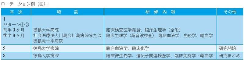 徳島大学臨床検査専門研修プログラム