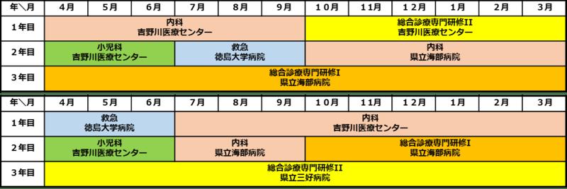 徳島大学AWA広域総合診療専門研修プログラム