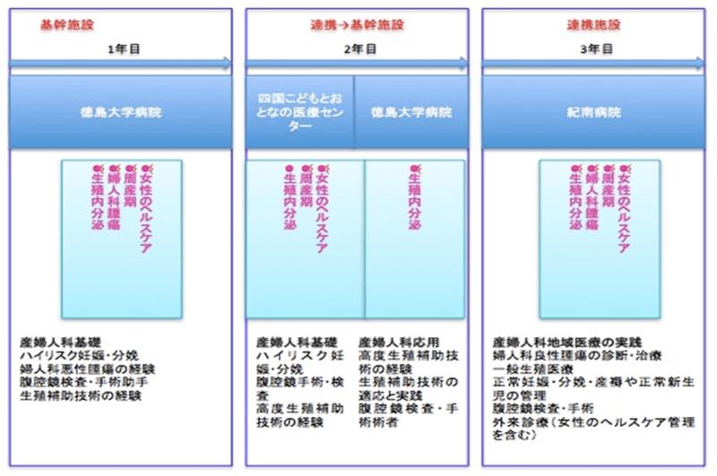 産婦人科領域モデル専門研修プログラム1